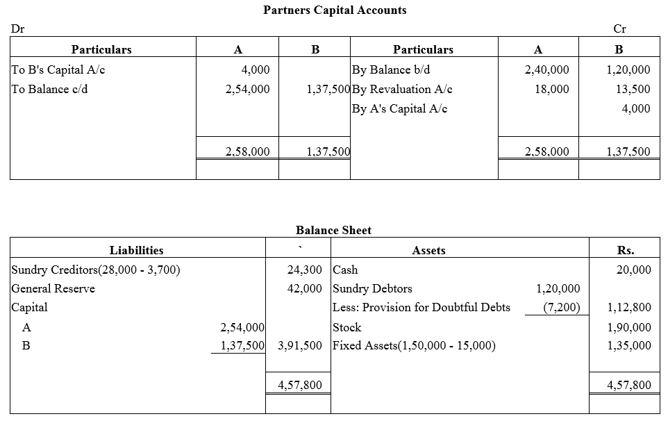 TS Grewal Accountancy Class 12 Solutions Chapter 3 Change in Profit Sharing Ratio Among the Existing Partners Q27.1