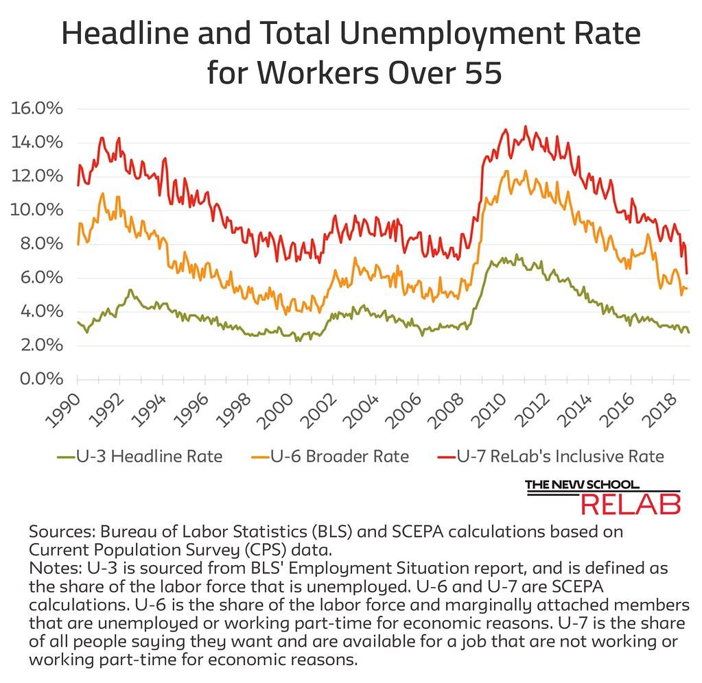 Unemployment Rates June 1 Job Report updated