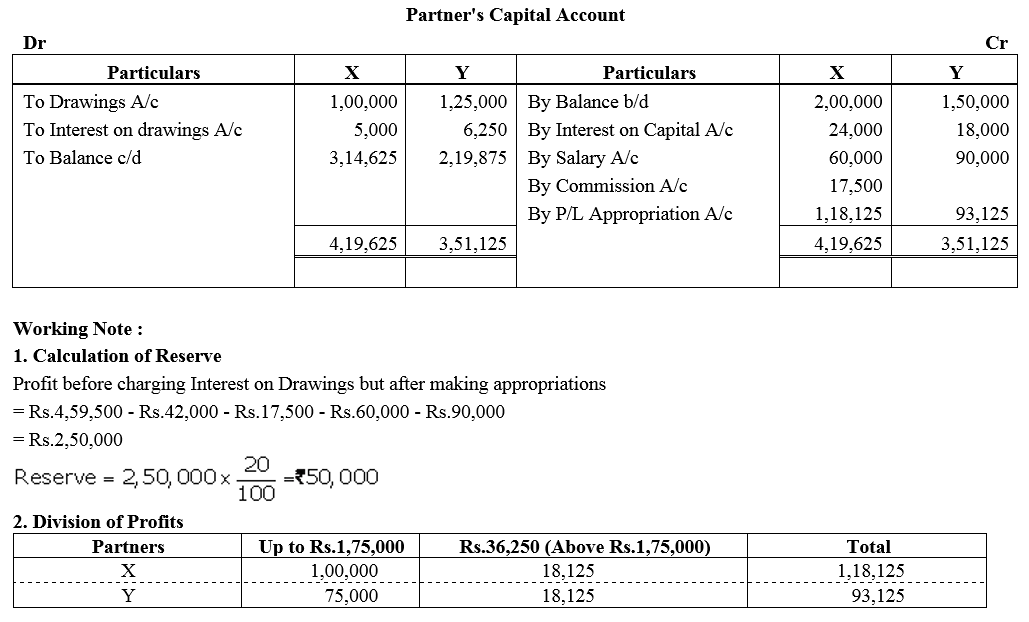 TS Grewal Accountancy Class 12 Solutions Chapter 1 Accounting for Partnership Firms - Fundamentals Q57.1