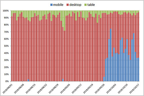 blog-organic-mobile-rate