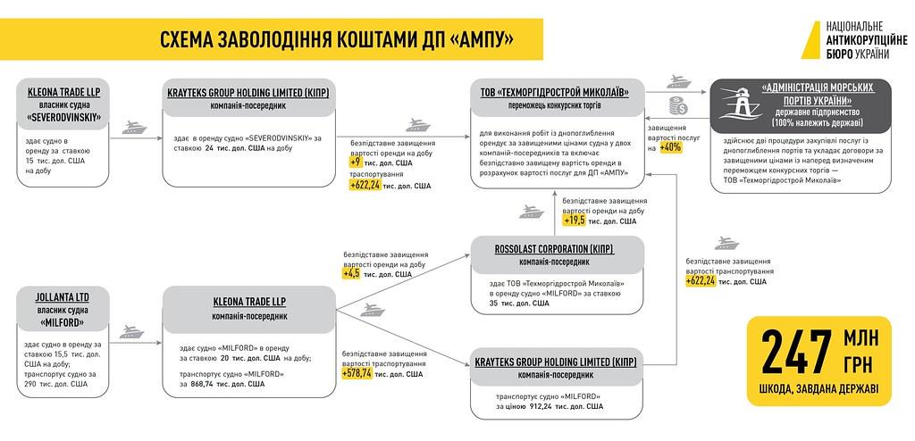 Cхема злочину_АМПУ