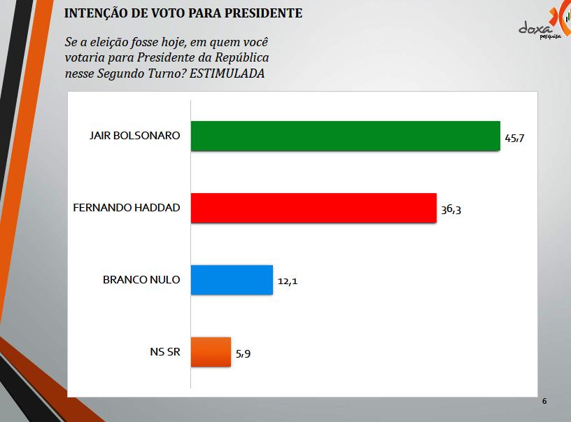 pesquisa presidente - Pará - 2º turno