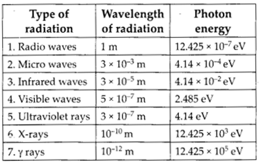 NCERT Solutions for Class 12 Physics Chapter 8 Electromagnetic Waves 17