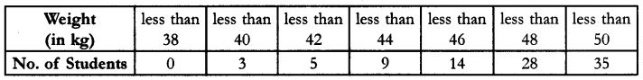 CBSE Sample Papers for Class 10 Maths Paper 9 5