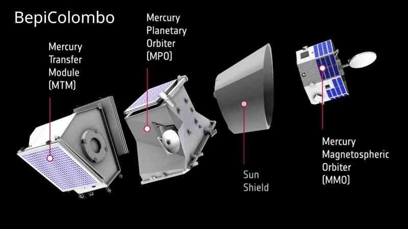 éléments-de-la-sonde-ESA