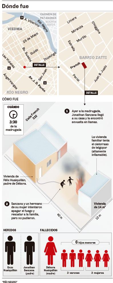 Voraz incendio en Viedma le costó la vida a seis niños y su madre