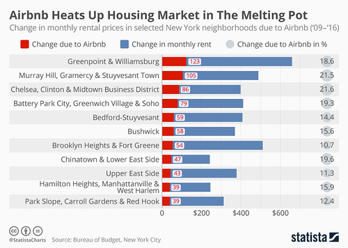 nfographic: Airbnb Heats Up Housing Market in NYC neighborhoods | Statista