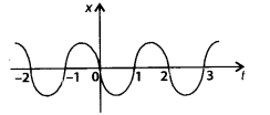 NCERT Solutions for Class 11 Physics Chapter 3 Motion in a Stright line 25