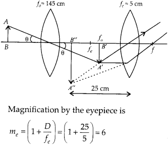 NCERT Solutions for Class 12 Physics Chapter 9 Ray Optics and Optical Instruments 85