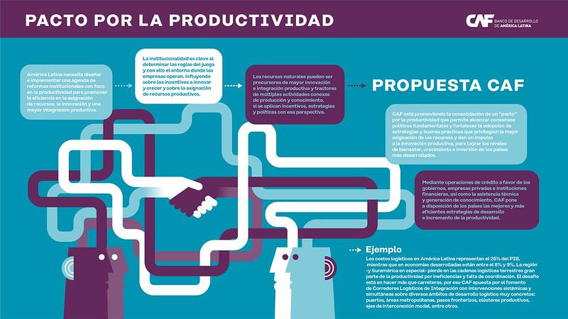 Pacto por la Productividad CAF