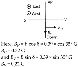 NCERT Solutions for Class 12 Physics Chapter 5 Magnetism and Matter 23