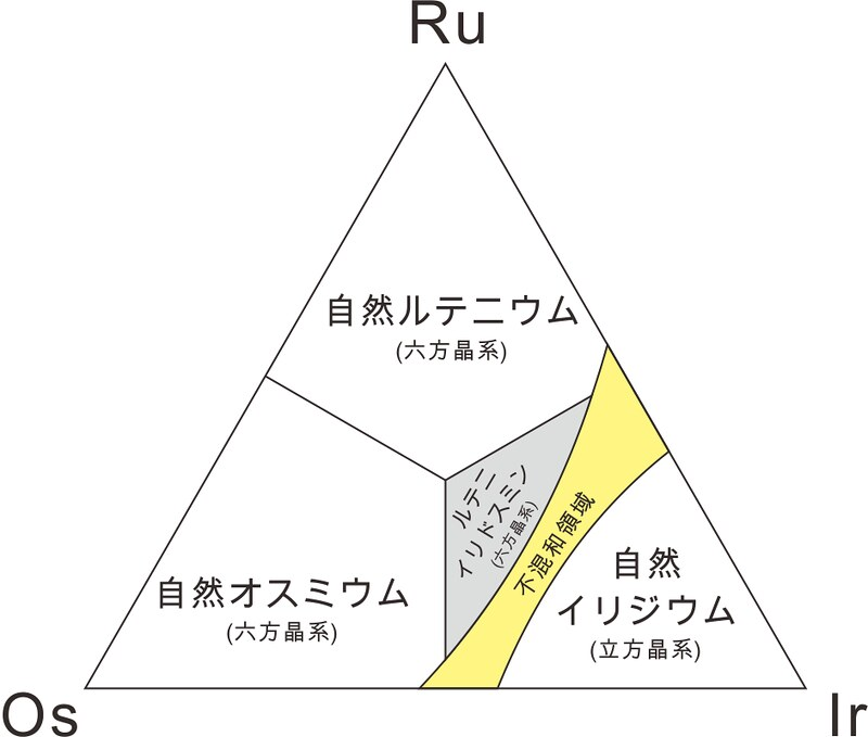 1991年以降のRu-Os-Ir系鉱物種