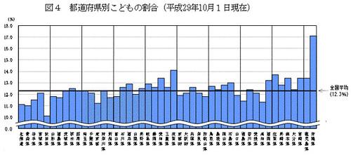 都道府県別こどもの割合(平成29年10月1日現在)