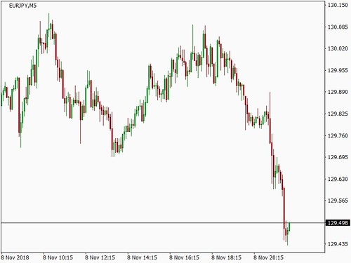 Forex Signal - EURJPY - dynamic TP reached, BUY order closed