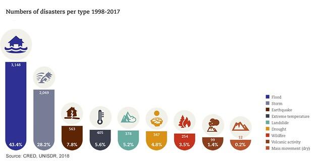 Disaster Statistics