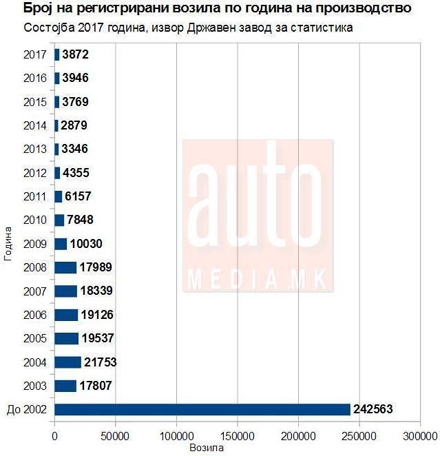 broj na vozila po godina na proizvodstvo