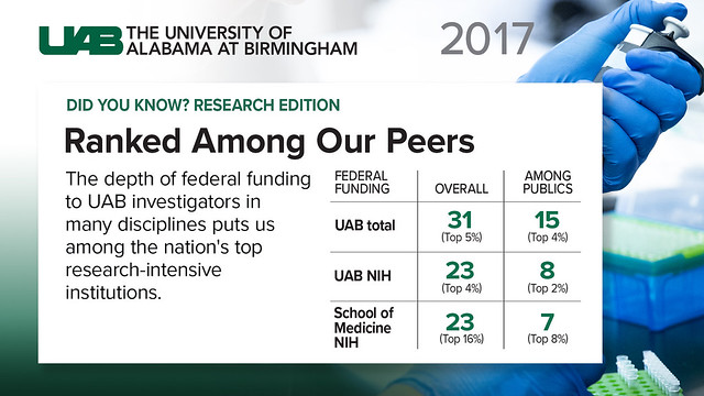 UAB Research Facts