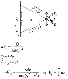 NCERT Solutions for Class 12 Physics Chapter 1 Electric Charges and Fields 32