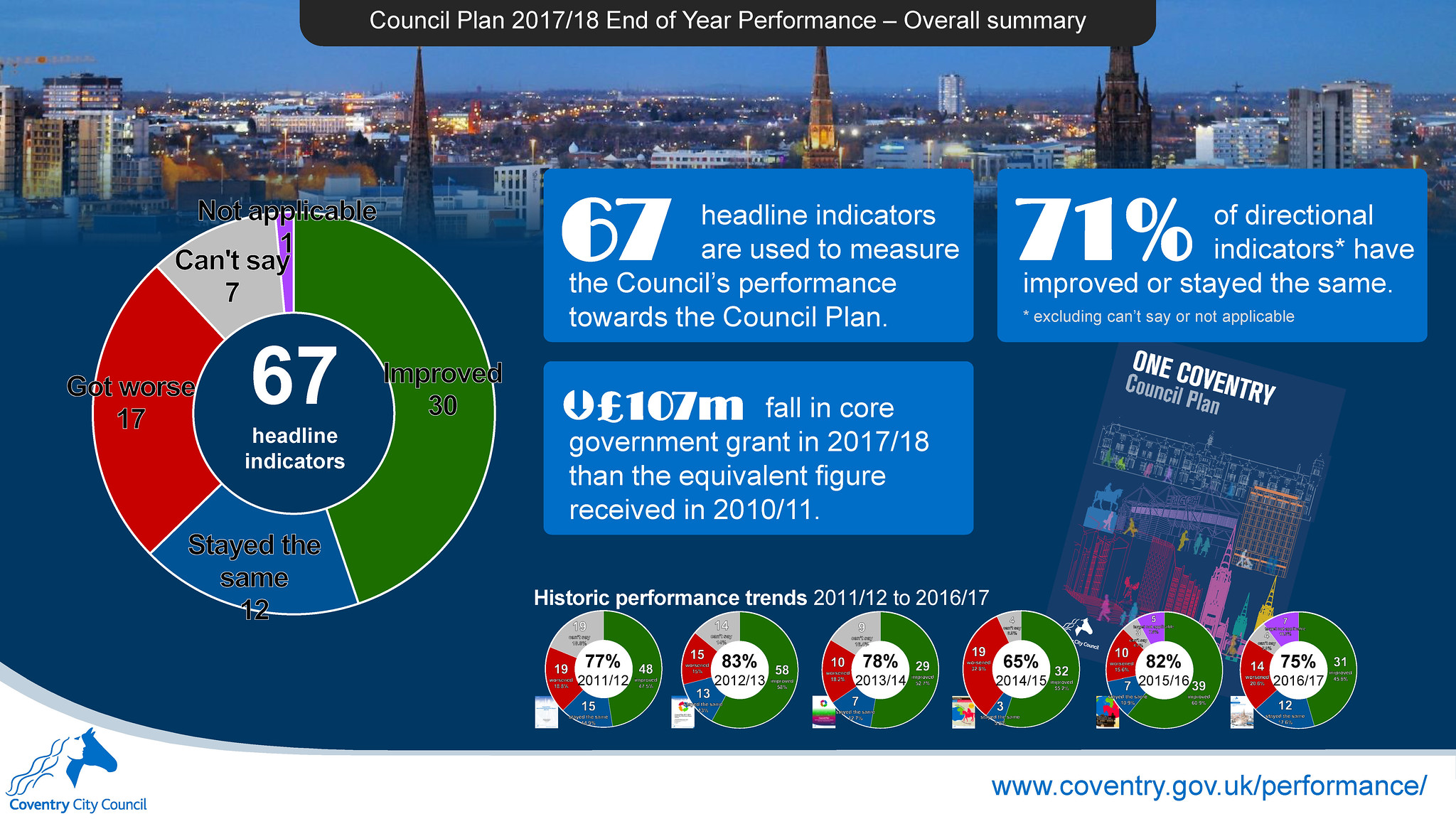 Overall summary - Council Plan 2017-18 end of year performance report infographic - Coventry City Council