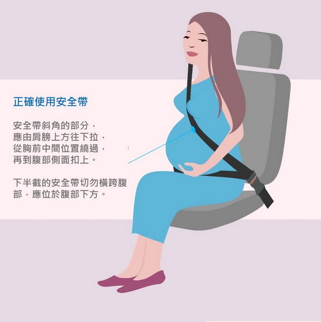 【圖一】安全帶斜角的部分應由肩膀上方往下拉,從胸前中間位置繞過,再到腹部側面扣上。下半截的安全帶切勿橫跨腹部,應位於臀部和腹部下方。