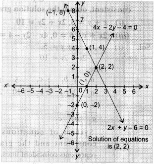 NCERT Solutions for Class 10 Maths Chapter 3 Pair of Linear Equations in Two Variables 21