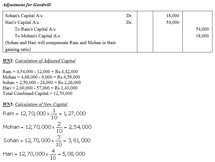 TS Grewal Accountancy Class 12 Solutions Chapter 3 Change in Profit Sharing Ratio Among the Existing Partners Q30.4