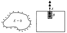 NCERT Solutions for Class 12 Physics Chapter 1 Electric Charges and Fields 29