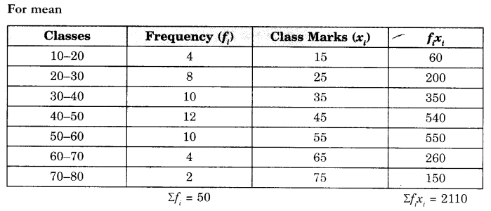 CBSE Sample Papers for Class 10 Maths Paper 12 Q 29.1