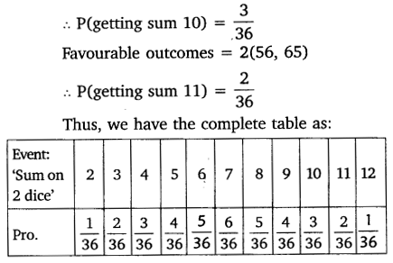 NCERT Solutions for Class 10 Maths Chapter 15 Probability 17