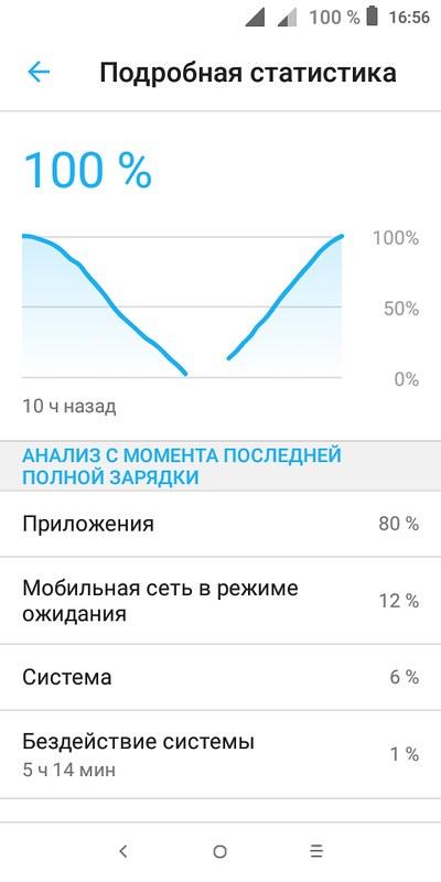 График заряда и разряда