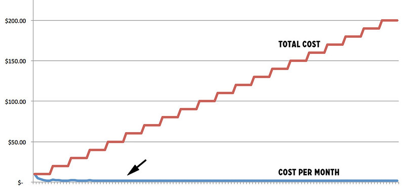 The cost of cheap boots over time
