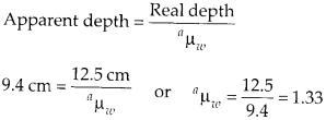 NCERT Solutions for Class 12 Physics Chapter 9 Ray Optics and Optical Instruments 4