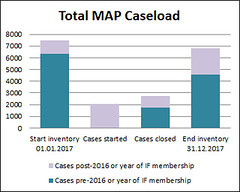 Total MAP Caseload 2017