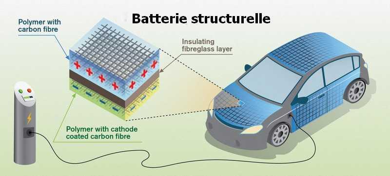batterie-structurelle