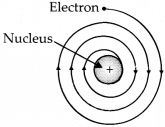 NCERT Solutions for Class 9 Science Chapter 4 Structure of the Atom 4