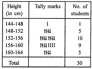 Class 9 RD Sharma Solutions Chapter 22 Tabular Representation of Statistical Data