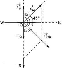 NCERT Solutions for Class 11 Physics Chapter 4.43