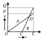 NCERT Solutions for Class 11 Physics Chapter 3 Motion in a Stright line 1