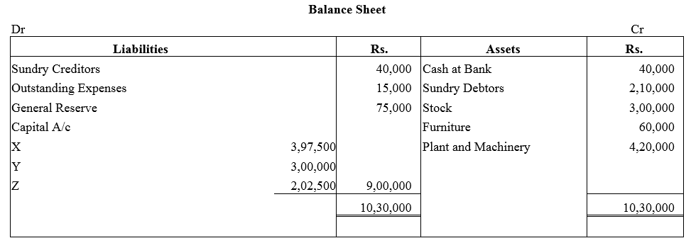 TS Grewal Accountancy Class 12 Solutions Chapter 3 Change in Profit Sharing Ratio Among the Existing Partners Q28.1
