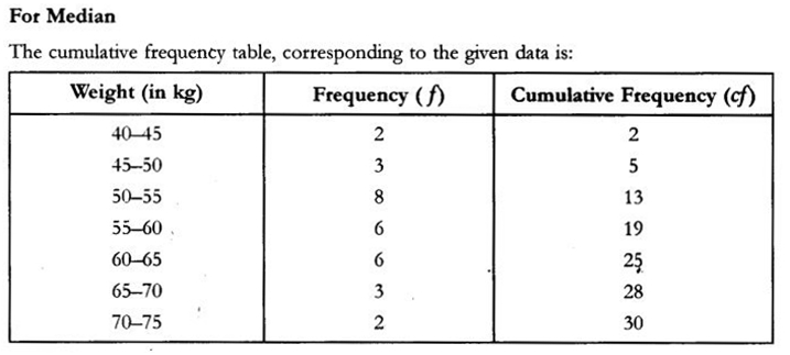 CBSE Sample Papers for Class 10 Maths Paper 10 31