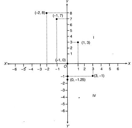NCERT Solutions for Class 9 Maths Chapter 3 Coordinate Geometry 5