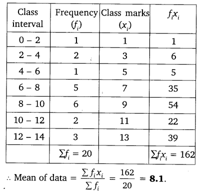 NCERT Solutions for Class 10 Maths Chapter 14 Statistics 2