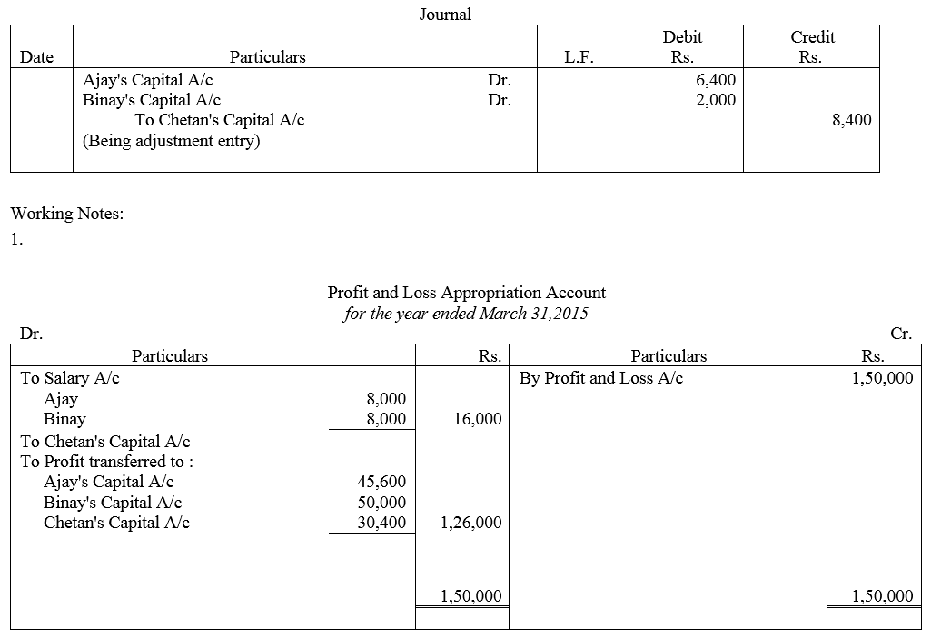 TS Grewal Accountancy Class 12 Solutions Chapter 1 Accounting for Partnership Firms - Fundamentals Q91