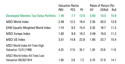 Top Value Markets for 2019