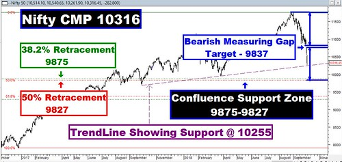 Nifty Confluence Support Zone