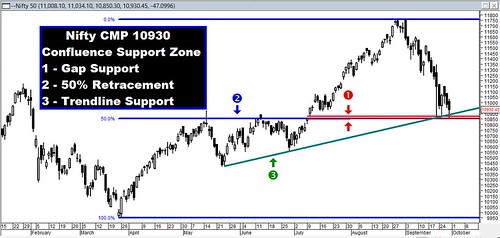 Nifty Support Zone