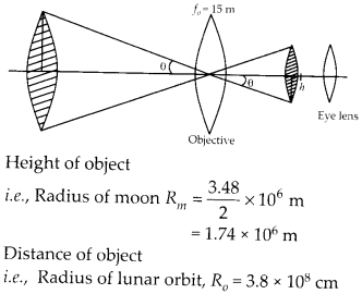 NCERT Solutions for Class 12 Physics Chapter 9 Ray Optics and Optical Instruments 29