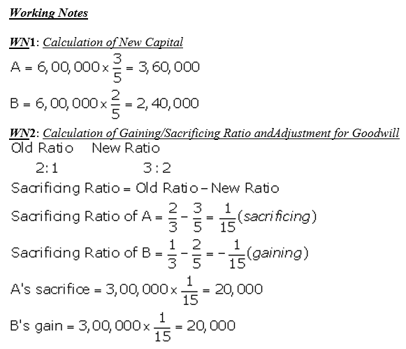 TS Grewal Accountancy Class 12 Solutions Chapter 3 Change in Profit Sharing Ratio Among the Existing Partners Q32.2