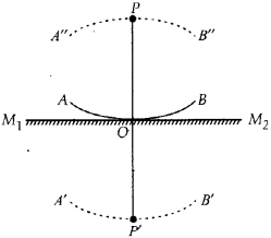 NCERT Solutions for Class 12 Physics Chapter 10 Wave Optics 19