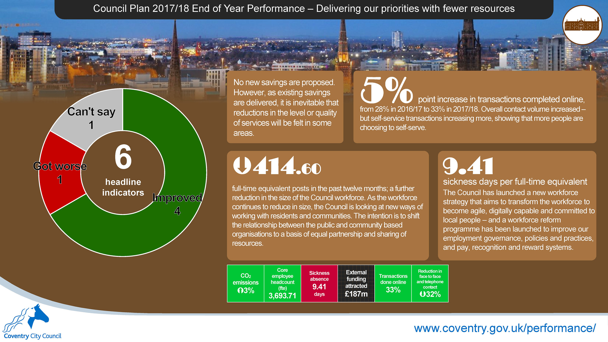 Delivering our priorities with fewer resources - Council Plan 2017-18 end of year performance report infographic - Coventry City Council.jpg